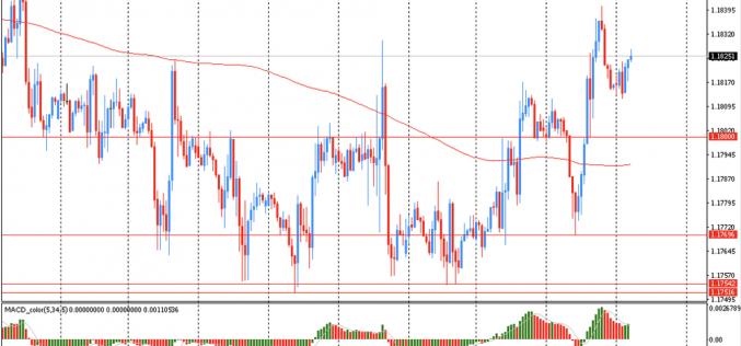 Утро на форекс и прогноз на день: Доллар торговался без существенных изменений против евро после вчерашнего падения