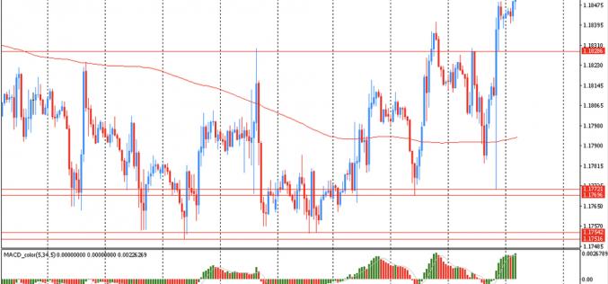 Утро на форекс и прогноз на день: Доллар продолжил снижение и торговался около двухнедельного минимума против евро