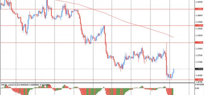 Утро на форекс и прогноз на день: Доллар немного упал в цене, отступив от месячного максимума