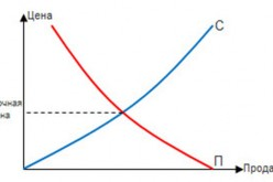 Экономика: Рыночная цена