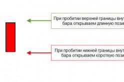Торговая стратегия «Внутренний бар»