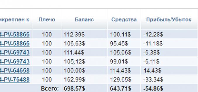 Экспериментальное инвестирование в ПАММ-Счета. — Итоги пятой недели торгов