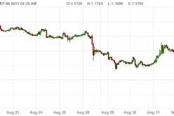 Швейцарский франк привязали к евро