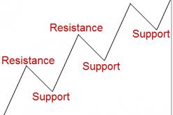 Торговля уровней поддержки/сопротивления